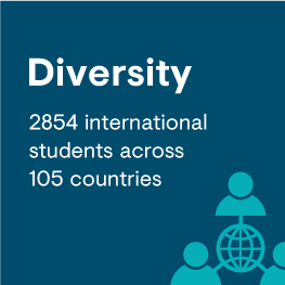 Diversity 2854 international students across 105 countries