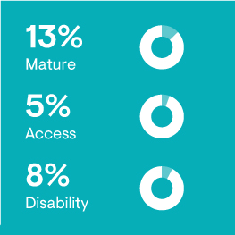 13% Mature, 5% Access, 8% Disability