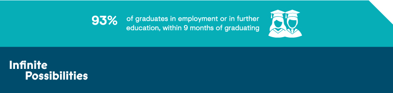 employment prospects, 93% of graduates in emoyment or in further education, within 9 months of graduating