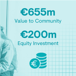 €655 million value to community, €200 million equity investment
